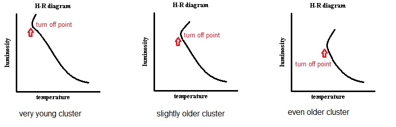Interpreting hr diagram low mass stars hang around for a very long time the estimated life span based on theory of a low mass star on the main sequence is about 50 billion ccuart Gallery