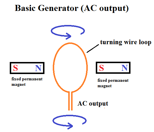 Induction Generator Basics 28 Images Electromagnetic
